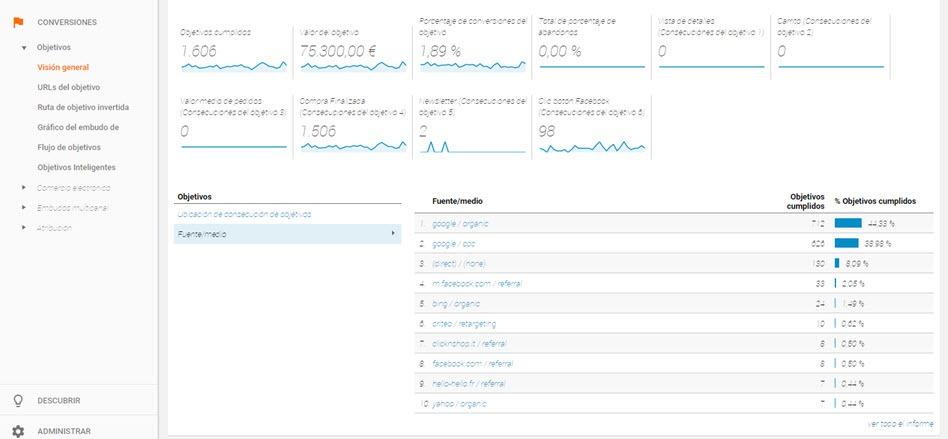 google analytics conversiones2