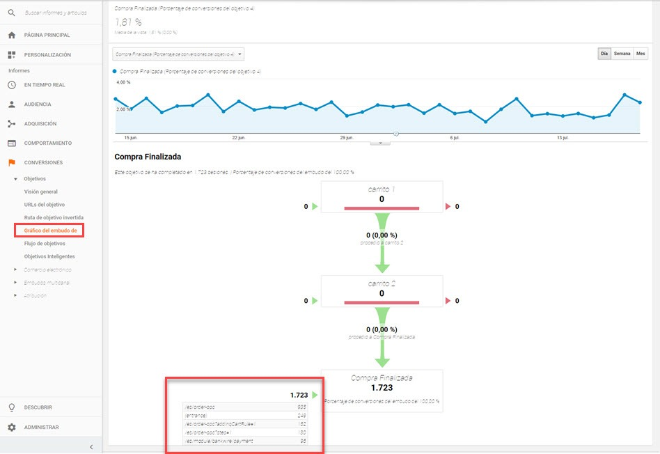 google analytics conversiones6